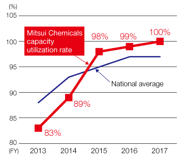 Mitsui Chemicals capacity utilization rate